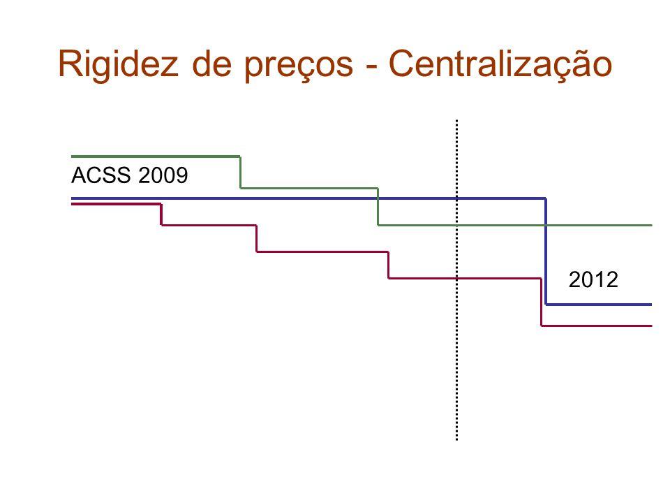 Rigidez de preços - Centralização ACSS 2009 2012