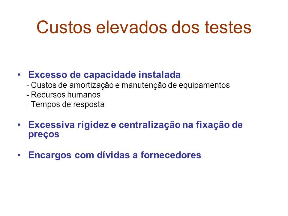 Custos elevados dos testes •Excesso de capacidade instalada - Custos de amortização e manutenção de equipamentos - Recursos humanos - Tempos de resposta •Excessiva rigidez e centralização na fixação de preços •Encargos com dívidas a fornecedores