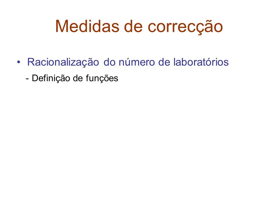Medidas de correcção •Racionalização do número de laboratórios - Definição de funções