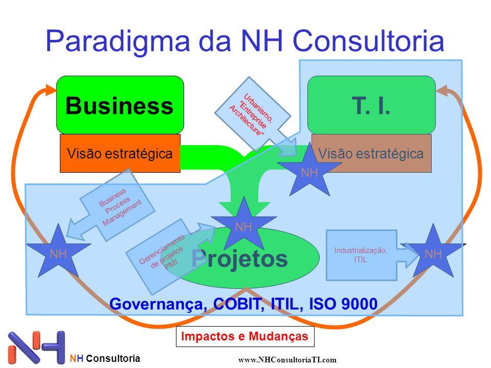 NH Consultoria www.NHConsultoriaTI.com Paradigma da NH Consultoria BusinessT. I. Visão estratégica Projetos Impactos e Mudanças NH Urbanismo,