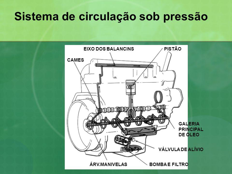 Sistema de circulação sob pressão EIXO DOS BALANCINSPISTÃO CAMES VÁLVULA DE ALÍVIO BOMBA E FILTROÁRV.MANIVELAS GALERIA PRINCIPAL DE ÓLEO