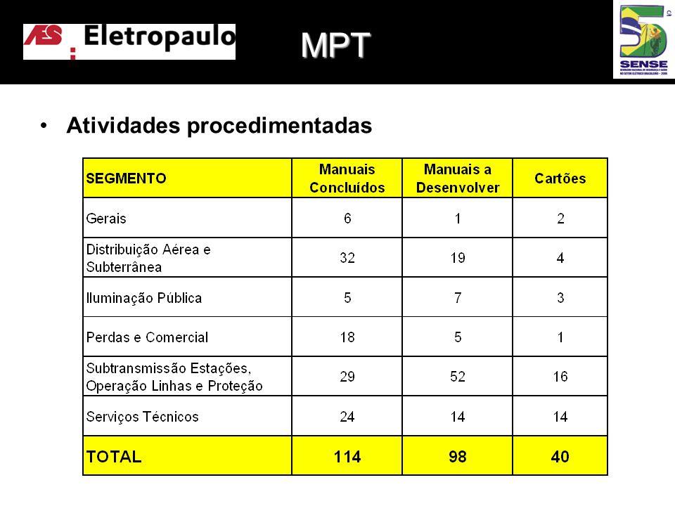 •Atividades procedimentadas MPT