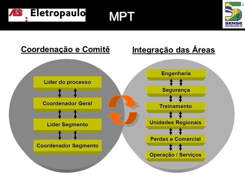 Engenharia Segurança Treinamento Unidades Regionais Perdas e Comercial Operação / Serviços MPT Coordenação e Comitê Integração das Áreas Lider do processo Coordenador Geral Lider Segmento Coordenador Segmento