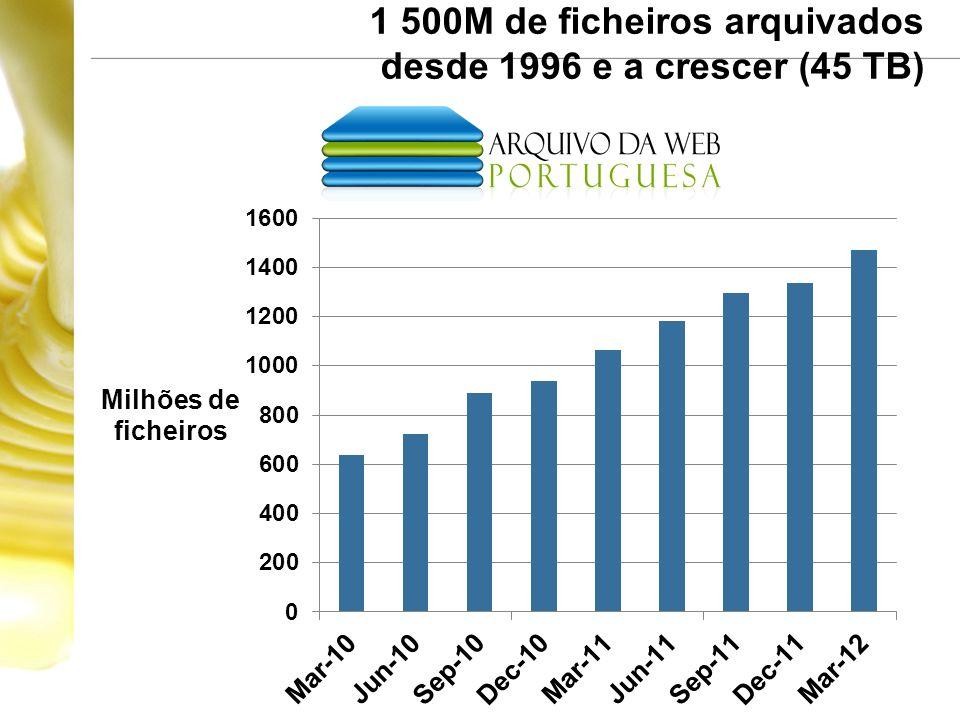 1 500M de ficheiros arquivados desde 1996 e a crescer (45 TB)