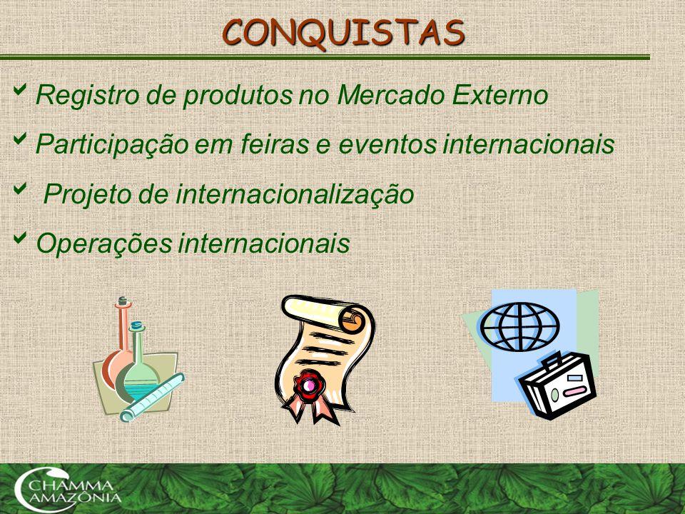 CONQUISTAS  Registro de produtos no Mercado Externo  Participação em feiras e eventos internacionais  Projeto de internacionalização  Operações in