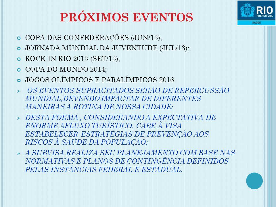 PRÓXIMOS EVENTOS COPA DAS CONFEDERAÇÕES (JUN/13); JORNADA MUNDIAL DA JUVENTUDE (JUL/13); ROCK IN RIO 2013 (SET/13); COPA DO MUNDO 2014; JOGOS OLÍMPICO