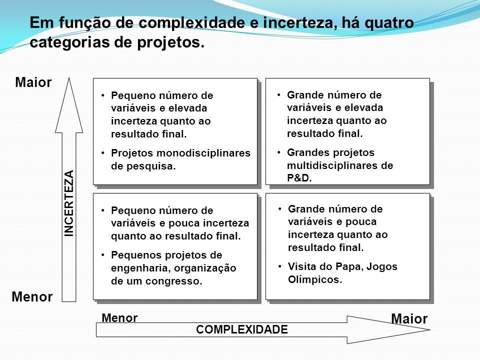 Em função de complexidade e incerteza, há quatro categorias de projetos. Menor Maior Menor COMPLEXIDADE •Pequeno número de variáveis e elevada incerte