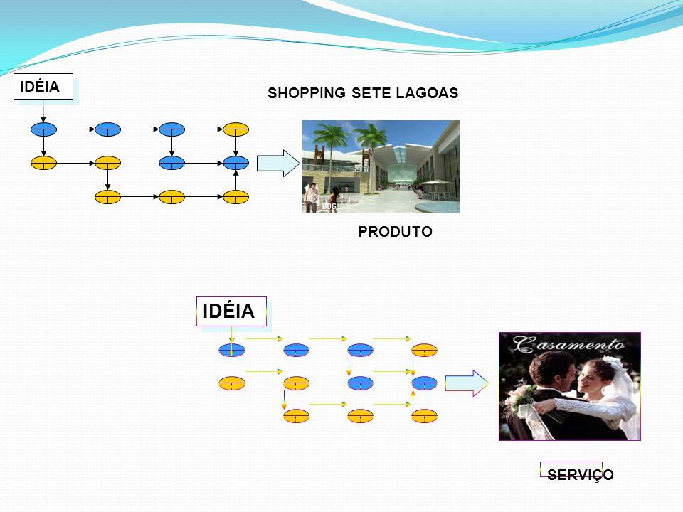 PRODUTO IDÉIA SHOPPING SETE LAGOAS SERVIÇO IDÉIA