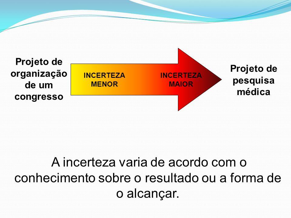 A incerteza varia de acordo com o conhecimento sobre o resultado ou a forma de o alcançar. INCERTEZA MENOR INCERTEZA MAIOR Projeto de organização de u