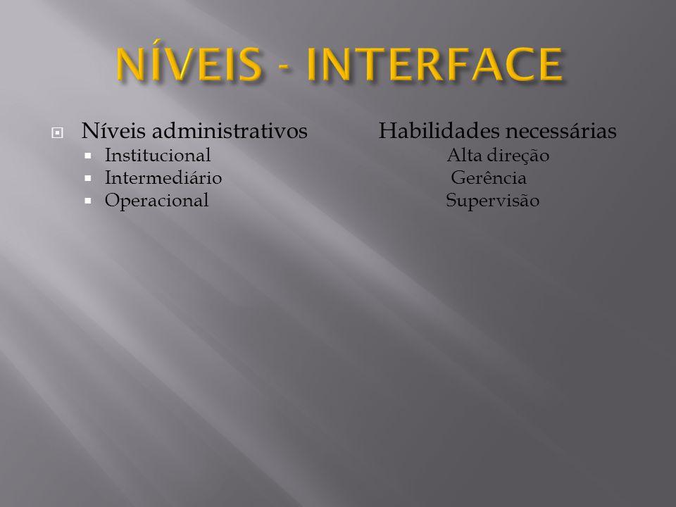  Níveis administrativos Habilidades necessárias  Institucional Alta direção  Intermediário Gerência  Operacional Supervisão