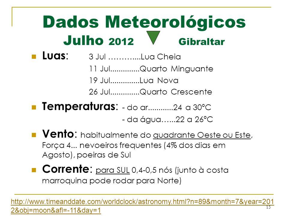 15 Dados Meteorológicos Julho 2012 Gibraltar  Luas : 3 Jul ………....Lua Cheia 11 Jul..............Quarto Minguante 19 Jul..............Lua Nova 26 Jul.