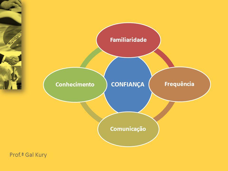 CONFIANÇA FamiliaridadeFrequênciaComunicaçãoConhecimento