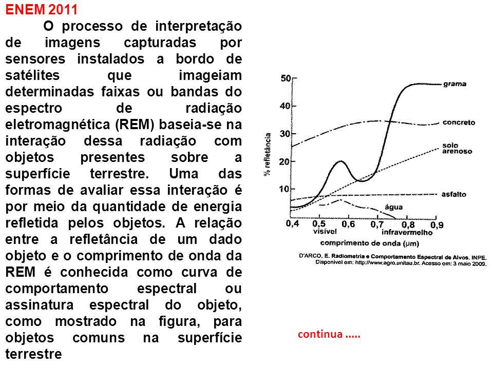De acordo com as curvas de assinatura espectral apresentada na figura, para que se obtenha a melhor discrimina ç ão dos alvos mostrados, conv é m selecionar a banda correspondente a que comprimento de onda em micrômetros (μm).