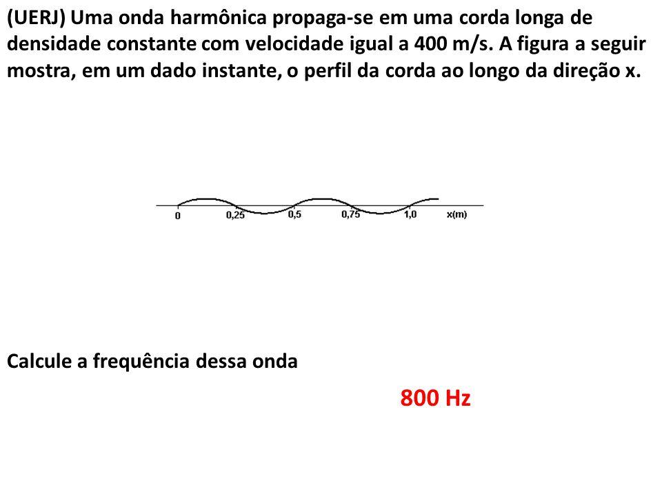 (UERJ) Uma onda harmônica propaga-se em uma corda longa de densidade constante com velocidade igual a 400 m/s. A figura a seguir mostra, em um dado in