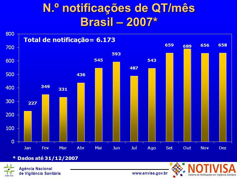 Agência Nacional de Vigilância Sanitária www.anvisa.gov.br N.º notificações de QT/mês Brasil – 2007* Total de notificação= 6.173 * Dados até 31/12/2007