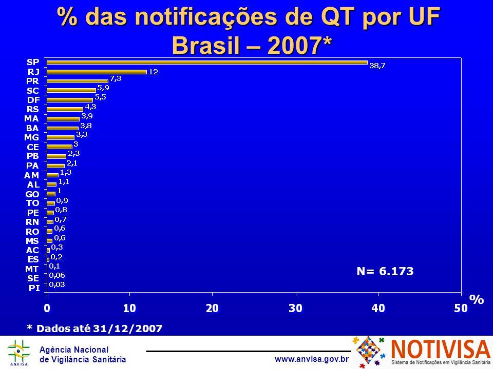 Agência Nacional de Vigilância Sanitária www.anvisa.gov.br % das notificações de QT por UF Brasil – 2007* % * Dados até 31/12/2007 N= 6.173