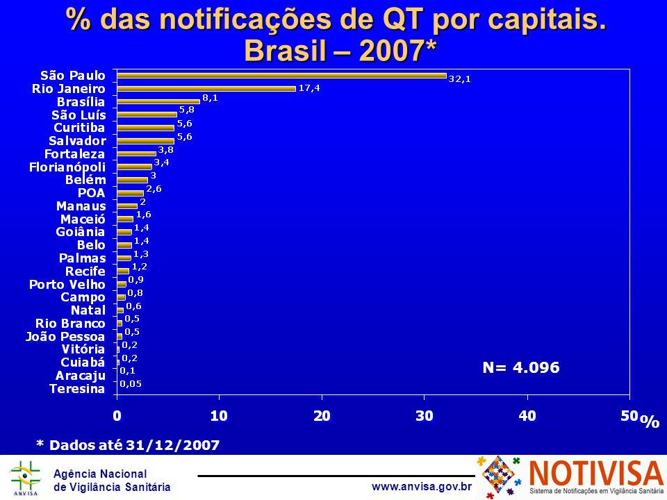 Agência Nacional de Vigilância Sanitária www.anvisa.gov.br Produto motivo da notificação das QT Brasil - 2007* Fonte: Notivisa * Dados até 07/08/2007 * Dados até 31/12/2007 N=6.173