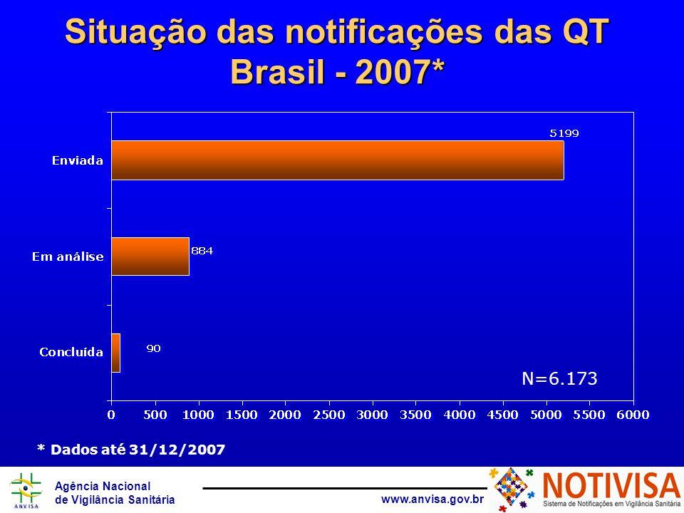 Agência Nacional de Vigilância Sanitária www.anvisa.gov.br Situação das notificações das QT Brasil - 2007* * Dados até 31/12/2007 N=6.173