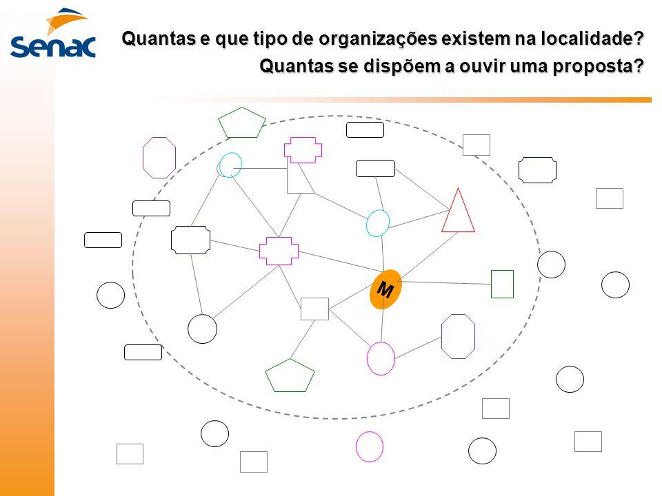 M Quantas e que tipo de organizações existem na localidade? Quantas se dispõem a ouvir uma proposta?