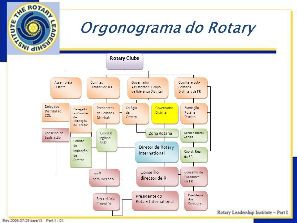 Orgonograma do Rotary Rotary Clube Assembléia Distrital Comites Ditritais de R.I. Governador Assistente e Grupo de liderança Distrital Comite e sub- C