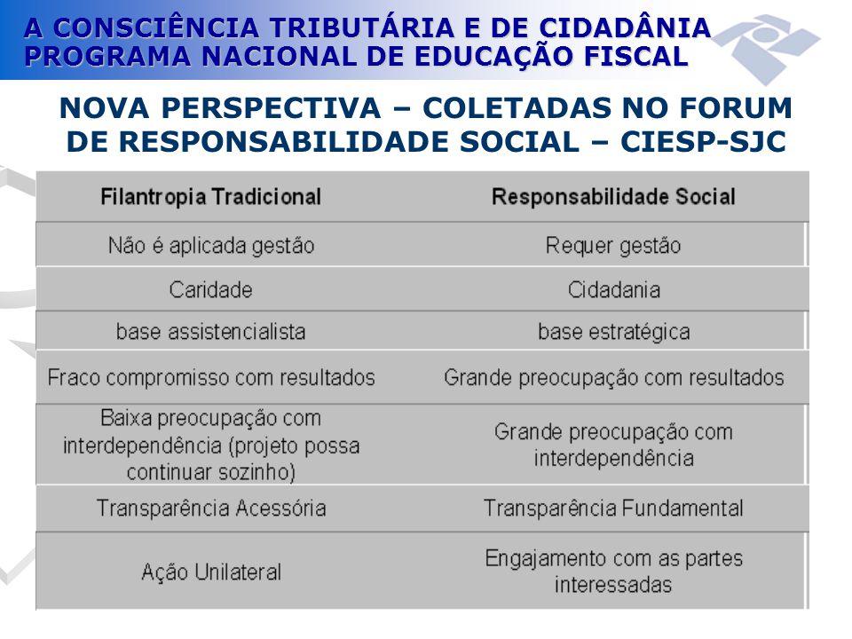 A CONSCIÊNCIA TRIBUTÁRIA E DE CIDADÂNIA PROGRAMA NACIONAL DE EDUCAÇÃO FISCAL NOVA PERSPECTIVA – COLETADAS NO FORUM DE RESPONSABILIDADE SOCIAL – CIESP-