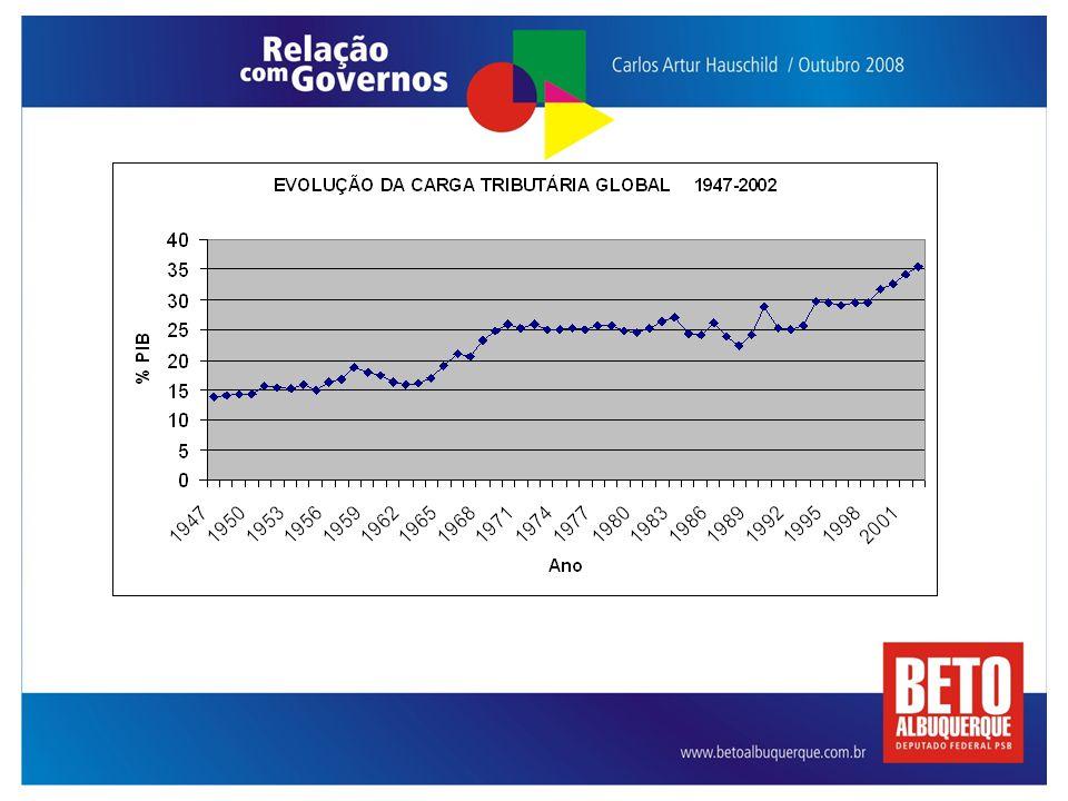 Fonte Primária: CEPAL/ONU, Santiago do Chile Elaboração : SUBSEÇÃO DIEESE-CPERS/ Sindicato
