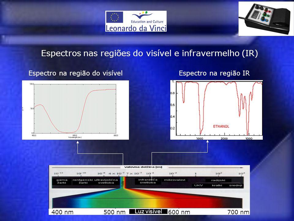 400 nm500 nm600 nm700 nm Luz visível Espectros nas regiões do visível e infravermelho (IR) Espectro na região do visívelEspectro na região IR
