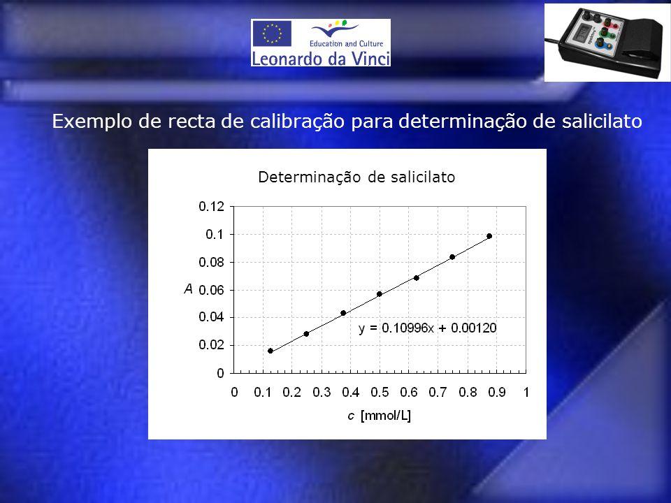 Exemplo de recta de calibração para determinação de salicilato Determinação de salicilato