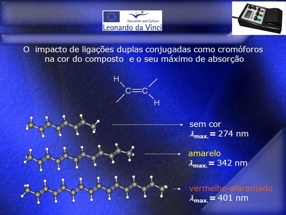 O impacto de ligações duplas conjugadas como cromóforos na cor do composto e o seu máximo de absorção sem cor  max. = 274 nm amarelo  max. = 342 nm