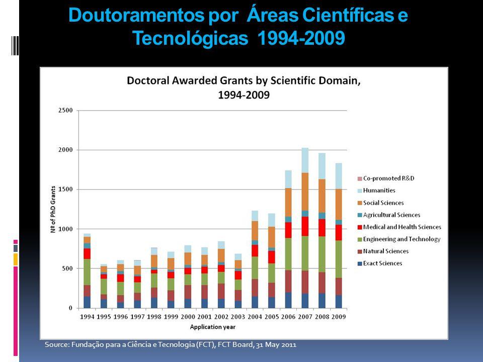 Doutoramentos por Áreas Científicas e Tecnológicas 1994-2009 Source: Fundação para a Ciência e Tecnologia (FCT), FCT Board, 31 May 2011