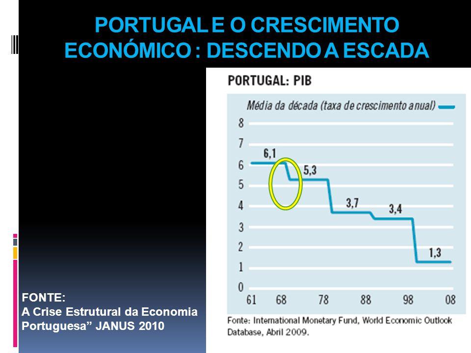 PORTUGAL E O CRESCIMENTO ECONÓMICO : DESCENDO A ESCADA FONTE: A Crise Estrutural da Economia Portuguesa JANUS 2010