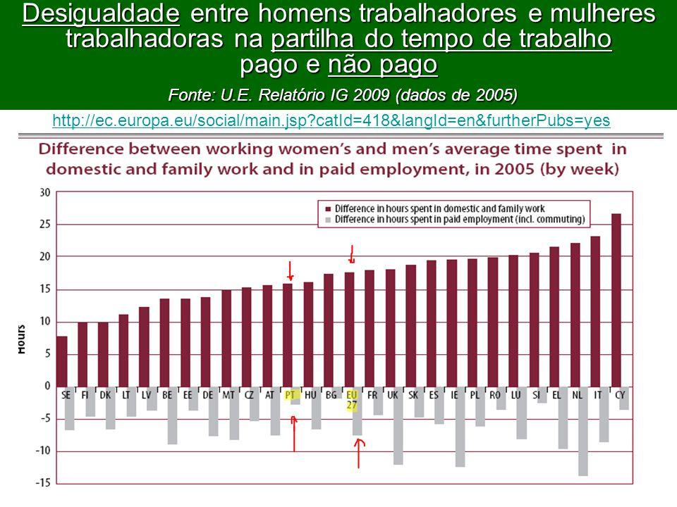 53 Desigualdade entre homens trabalhadores e mulheres trabalhadoras na partilha do tempo de trabalho pago e não pago Fonte: U.E.