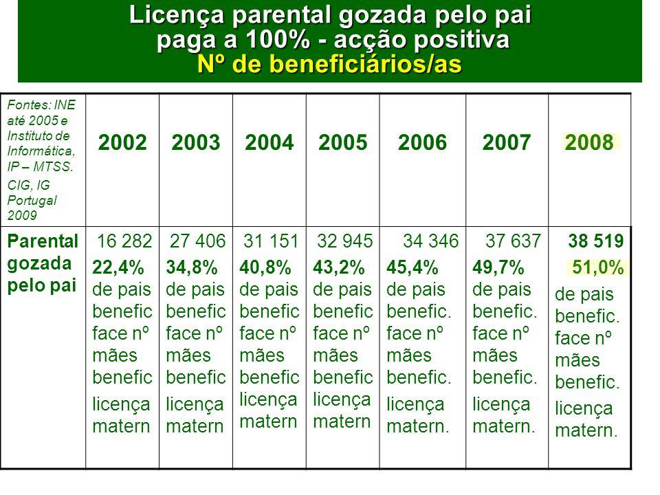 69 Licença parental gozada pelo pai paga a 100% - acção positiva Nº de beneficiários/as Fontes: INE até 2005 e Instituto de Informática, IP – MTSS.