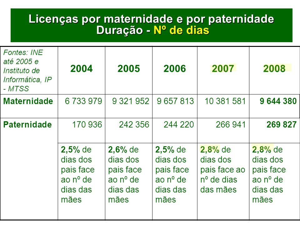 70 Licenças por maternidade e por paternidade Duração - Nº de dias Fontes: INE até 2005 e Instituto de Informática, IP - MTSS 20042005200620072008 Maternidade6 733 9799 321 9529 657 81310 381 5819 644 380 Paternidade170 936242 356 244 220266 941269 827 2,5% de dias dos pais face ao nº de dias das mães 2,6% de dias dos pais face ao nº de dias das mães 2,5% de dias dos pais face ao nº de dias das mães 2,8% de dias dos pais face ao nº de dias das mães 2,8% de dias dos pais face ao nº de dias das mães