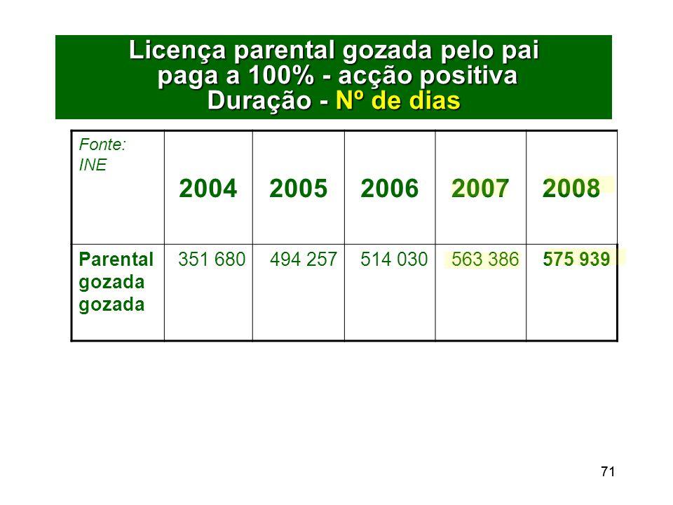 71 Licença parental gozada pelo pai paga a 100% - acção positiva Duração - Nº de dias Fonte: INE 20042005200620072008 Parental gozada gozada 351 680494 257514 030563 386575 939