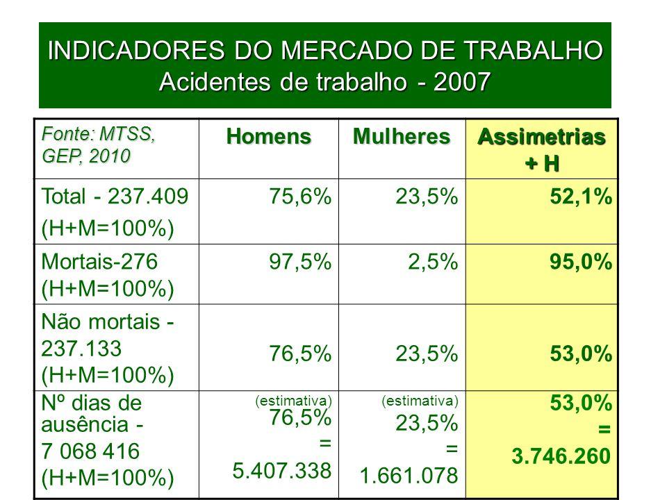 72 INDICADORES DO MERCADO DE TRABALHO Acidentes de trabalho - 2007 Fonte: MTSS, GEP, 2010 HomensMulheresAssimetrias + H Total - 237.409 (H+M=100%) 75,6%23,5%52,1% Mortais-276 (H+M=100%) 97,5%2,5%95,0% Não mortais - 237.133 (H+M=100%) 76,5%23,5%53,0% Nº dias de ausência - 7 068 416 (H+M=100%) (estimativa) 76,5% = 5.407.338 (estimativa) 23,5% = 1.661.078 53,0% = 3.746.260