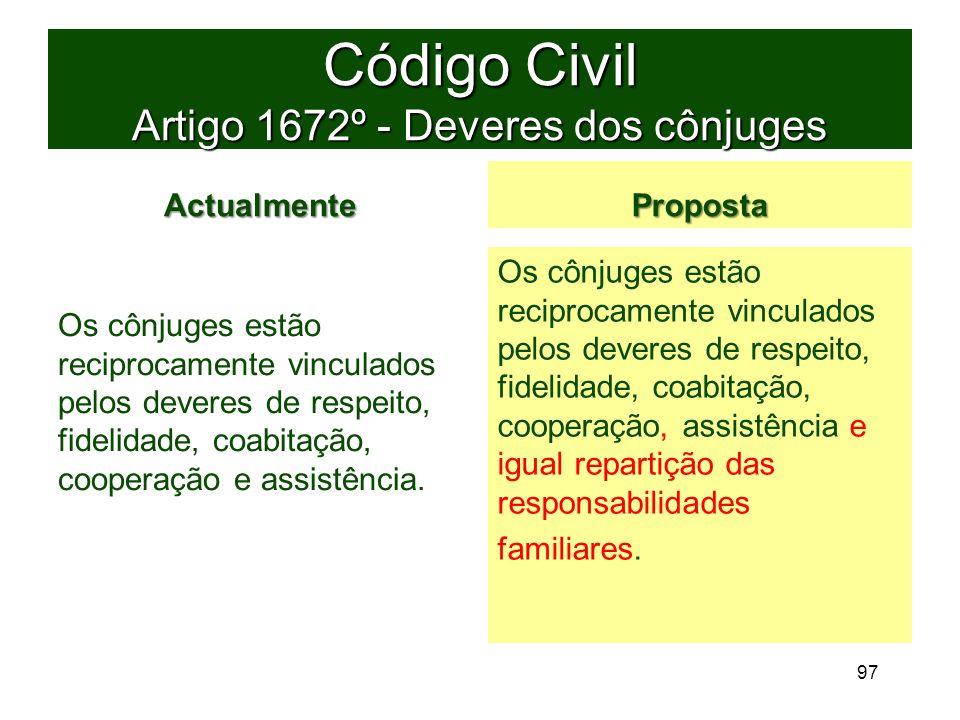 Código Civil Artigo 1672º - Deveres dos cônjuges Actualmente Os cônjuges estão reciprocamente vinculados pelos deveres de respeito, fidelidade, coabitação, cooperação e assistência.
