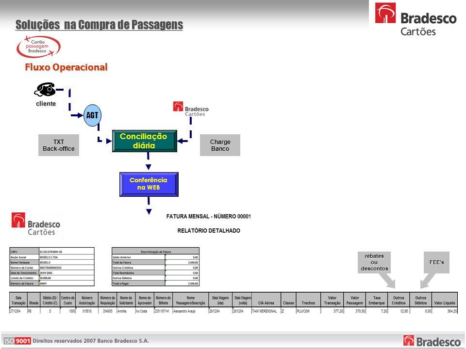 Soluções na Compra de Passagens Fluxo Operacional Fluxo Operacional Conciliação diária Conferência na WEB AGT cliente TXT Back-office Charge Banco reb