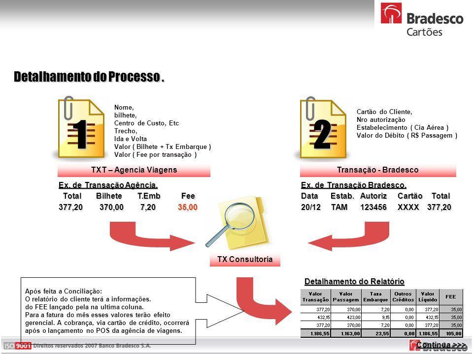 Detalhamento do Processo. TX Consultoria Transação - BradescoTXT – Agencia Viagens Nome, bilhete, Centro de Custo, Etc Trecho, Ida e Volta Valor ( Bil