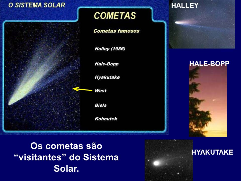"Os cometas são ""visitantes"" do Sistema Solar. HALLEY HALE-BOPP HYAKUTAKE"