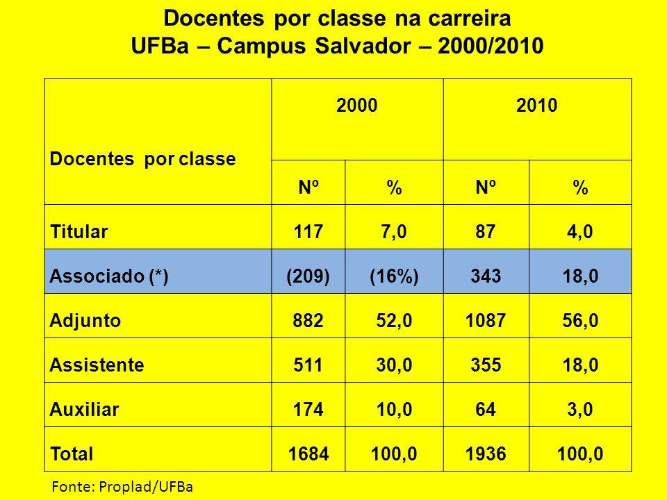 Docentes por classe na carreira UFBa – Campus Salvador – 2000/2010 Docentes por classe 20002010 Nº% % Titular1177,0874,0 Associado (*)(209)(16%)34318,0 Adjunto88252,0108756,0 Assistente51130,035518,0 Auxiliar17410,0643,0 Total1684100,01936100,0 Fonte: Proplad/UFBa
