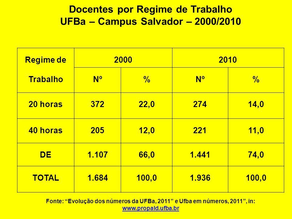 Docentes por Regime de Trabalho UFBa – Campus Salvador – 2000/2010 Regime de Trabalho 20002010 Nº% % 20 horas37222,027414,0 40 horas20512,022111,0 DE1.10766,01.44174,0 TOTAL1.684100,01.936100,0 Fonte: Evolução dos números da UFBa, 2011 e Ufba em números, 2011 , in: www.propald.ufba.br www.propald.ufba.br