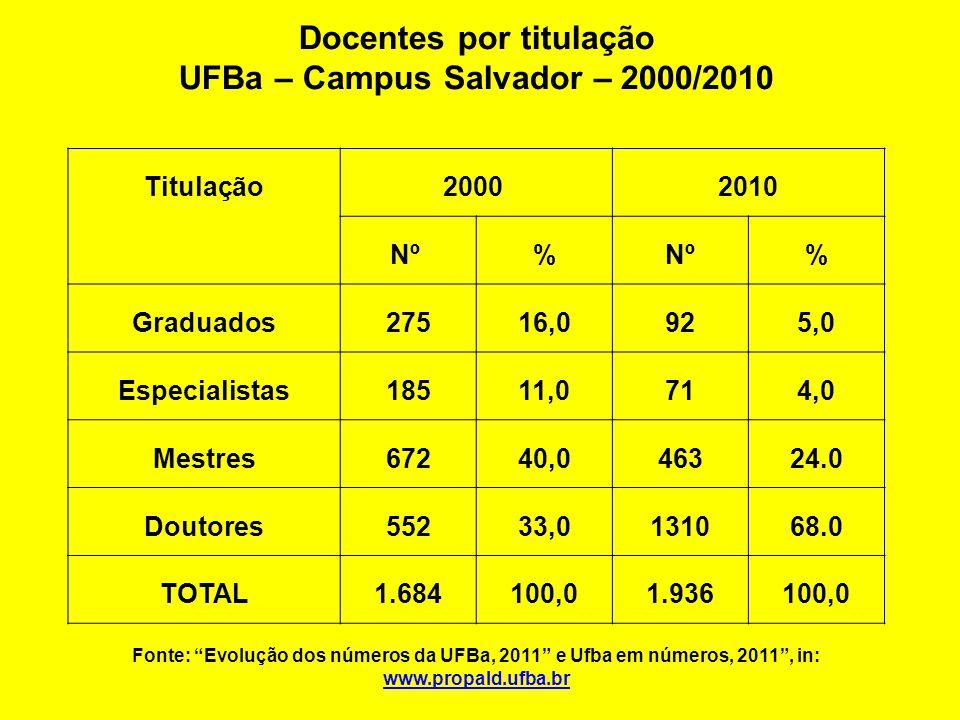 Docentes por titulação UFBa – Campus Salvador – 2000/2010 Titulação2000 2010 Nº % % Graduados27516,0925,0 Especialistas18511,0714,0 Mestres67240,046324.0 Doutores55233,0131068.0 TOTAL1.684100,01.936100,0 Fonte: Evolução dos números da UFBa, 2011 e Ufba em números, 2011 , in: www.propald.ufba.br www.propald.ufba.br