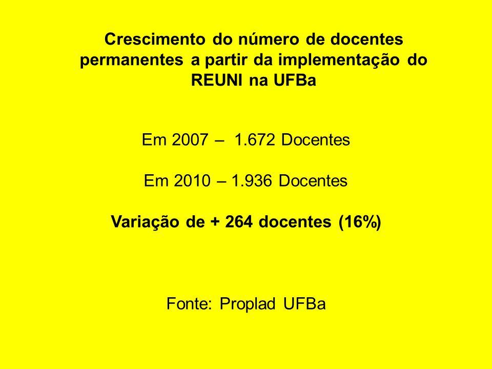 Crescimento do número de docentes permanentes a partir da implementação do REUNI na UFBa Em 2007 – 1.672 Docentes Em 2010 – 1.936 Docentes Variação de + 264 docentes (16%) Fonte: Proplad UFBa