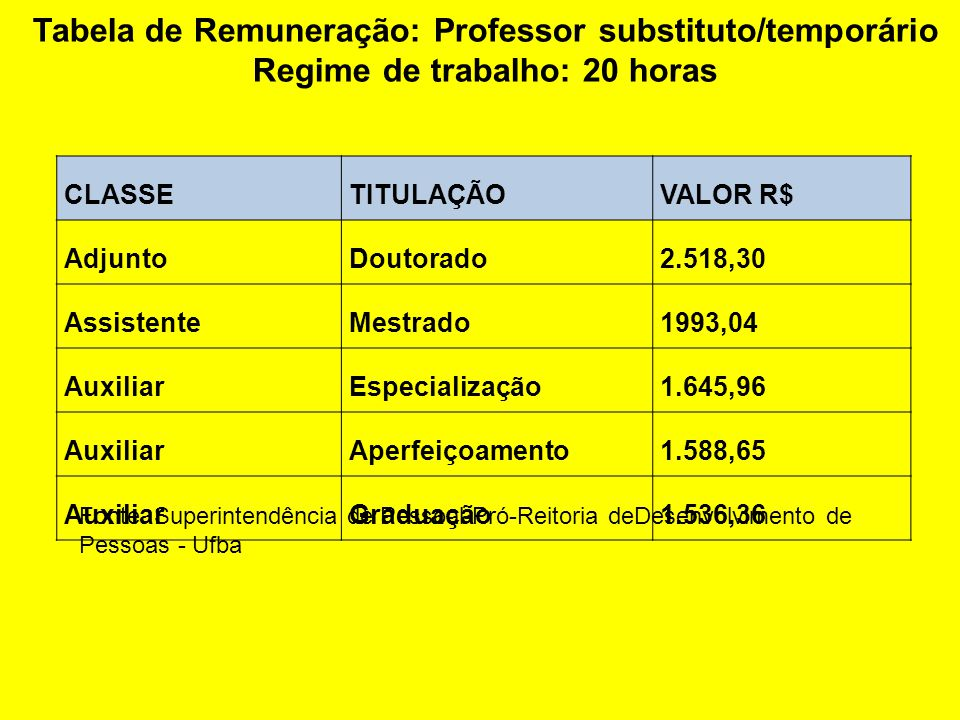 Tabela de Remuneração: Professor substituto/temporário Regime de trabalho: 20 horas CLASSETITULAÇÃOVALOR R$ AdjuntoDoutorado2.518,30 AssistenteMestrado1993,04 AuxiliarEspecialização1.645,96 AuxiliarAperfeiçoamento1.588,65 AuxiliarGraduação1.536,36 Fonte: Superintendência de Pessoal-Pró-Reitoria deDesenvolvimento de Pessoas - Ufba