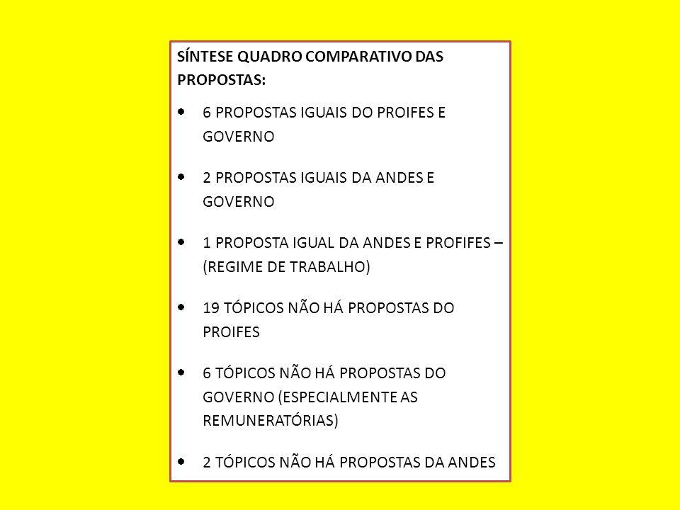 SÍNTESE QUADRO COMPARATIVO DAS PROPOSTAS:  6 PROPOSTAS IGUAIS DO PROIFES E GOVERNO  2 PROPOSTAS IGUAIS DA ANDES E GOVERNO  1 PROPOSTA IGUAL DA ANDES E PROFIFES – (REGIME DE TRABALHO)  19 TÓPICOS NÃO HÁ PROPOSTAS DO PROIFES  6 TÓPICOS NÃO HÁ PROPOSTAS DO GOVERNO (ESPECIALMENTE AS REMUNERATÓRIAS)  2 TÓPICOS NÃO HÁ PROPOSTAS DA ANDES