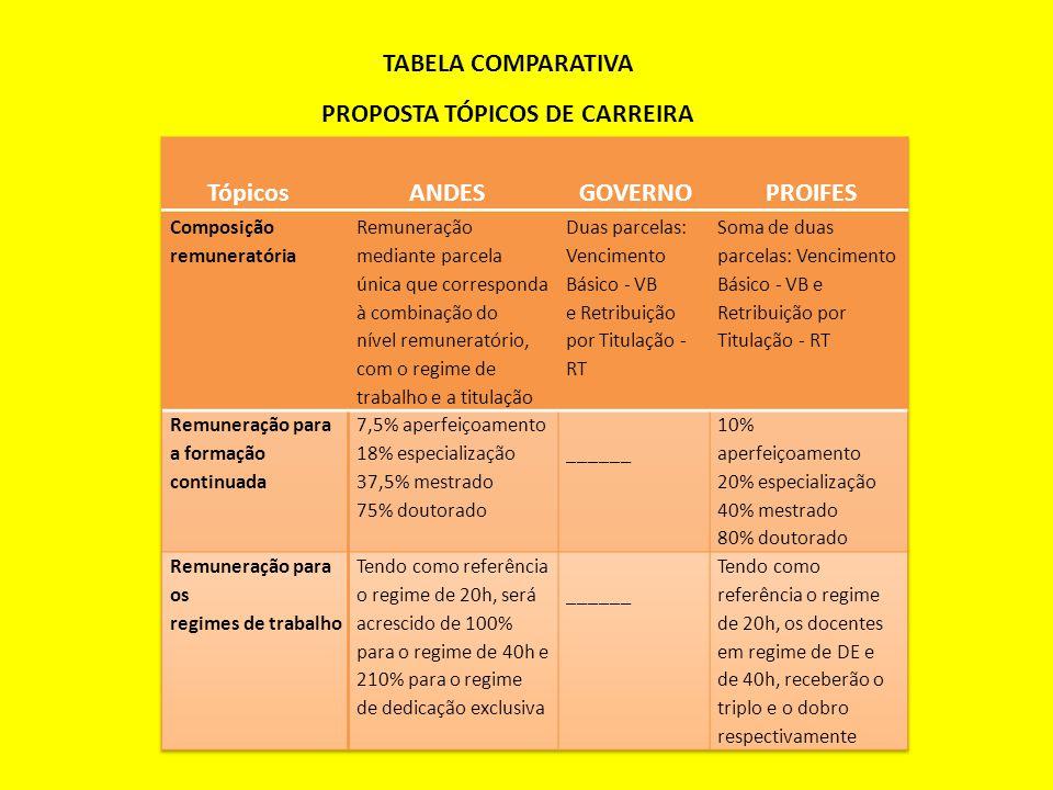 TABELA COMPARATIVA PROPOSTA TÓPICOS DE CARREIRA
