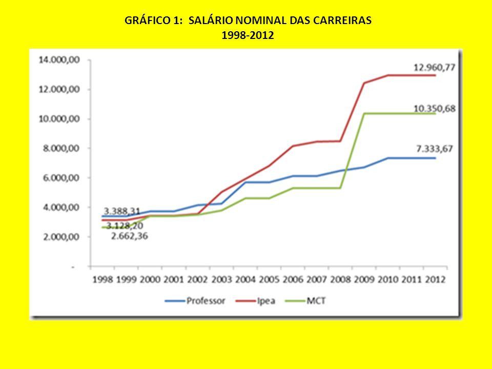 GRÁFICO 1: SALÁRIO NOMINAL DAS CARREIRAS 1998-2012