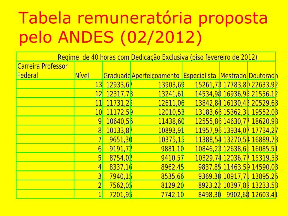Tabela remuneratória proposta pelo ANDES (02/2012)