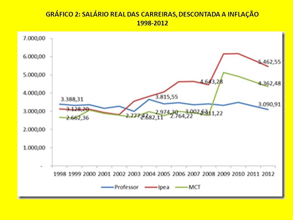 GRÁFICO 2: SALÁRIO REAL DAS CARREIRAS, DESCONTADA A INFLAÇÃO 1998-2012